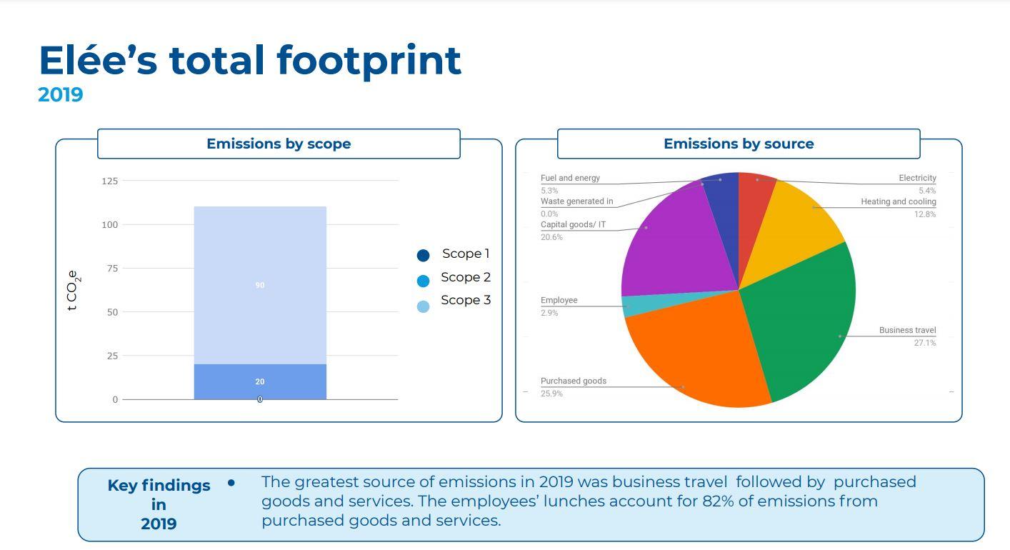 Elée's total footprint